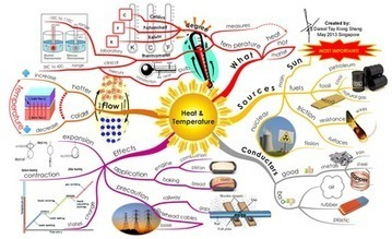 Collection of incredible MindMaps ! | Cartes mentales | Scoop.it
