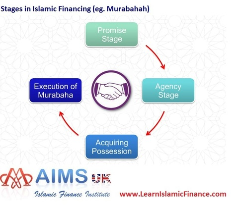 Institute of Islamic Banking and Finance | jettalessandro | Scoop.it