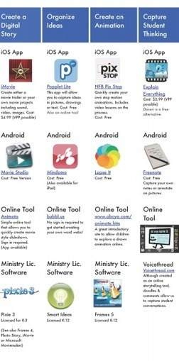 Apps for BYOD Classrooms Infographic | Create, Innovate & Evaluate in Higher Education | Scoop.it