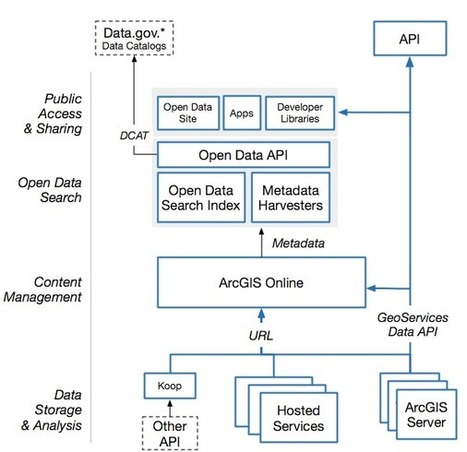 Architecture of open data | ArcGIS Blog | Geospatial Pro - GIS | Scoop.it