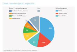 36 Mobile Health Apps Account for Half of All Downloads | mHealth- Advances, Knowledge and Patient Engagement | Scoop.it