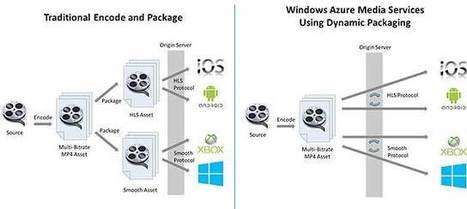 Behind the Scenes With Windows Azure Media Services: Case Study | Video Breakthroughs | Scoop.it