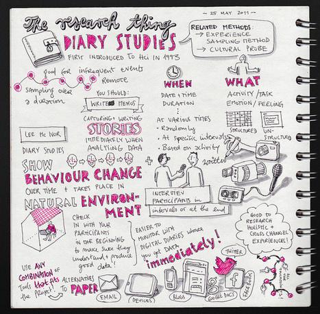 The Mobile Marketers Guide to Diary Studies | Social Media e Innovación Tecnológica | Scoop.it
