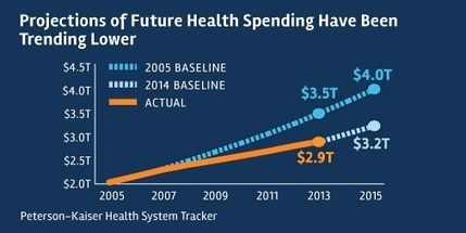 How much is health spending expected to grow? | Business News & Finance | Scoop.it