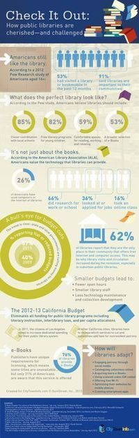 Libraries matter: 11 fantastic library infographics | Libraries & Archives 101 | Scoop.it