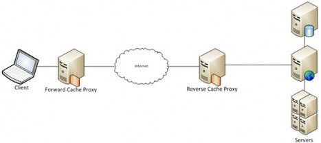 Caching HTTP POST Requests and Responses — eBay Tech Blog | nodeJS and Web APIs | Scoop.it