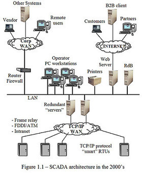 SCADA System Vulnerabilities to Cyber Attack - William T. Shaw, Cyber SECurity Consulting - Electric Energy Online   Trading, Data, and Risk Management   Scoop.it