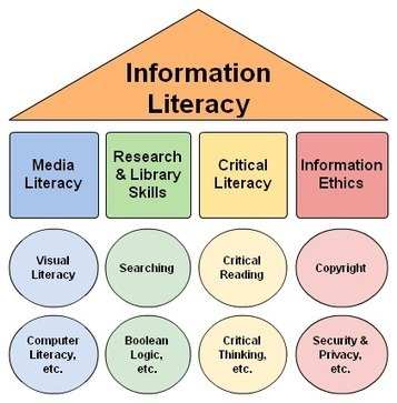BeerBrarian: The Draft Framework for Information Literacy for Higher ... | 21st Century Literacy and Learning | Scoop.it