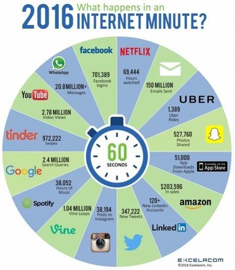 Que se passe-t-il chaque minute sur internet en 2016 ? - Arobasenet.com | Veille numérique e-tourisme | Scoop.it