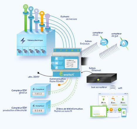 #INTERCLIMA2013 : Ewattch, le gestionnaire d'énergie nouvelle génération - News Domotiques by Domadoo   Electric Metering   Scoop.it