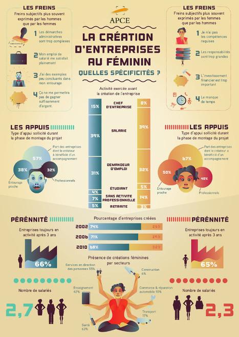 Infographie: l'entrepreneuriat au féminin ! | MarCom Startup | Scoop.it