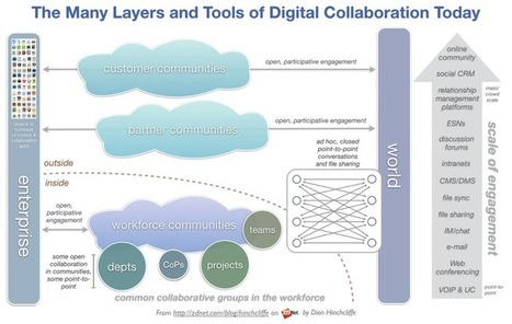 Enterprises confront the reality of 'multilayered' collaboration | ZDNet | Designing  service | Scoop.it
