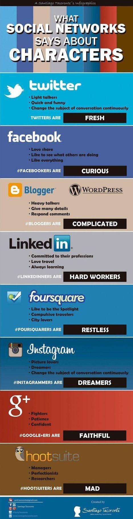 Características del usuario típico de las redes sociales más populares,bloggers y apps | El rincón de mferna | Scoop.it