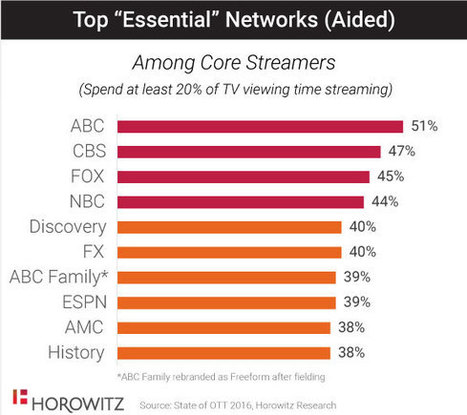 Broadcast is a top 'ask' for OTT streaming packages | Mobile Video Challenges Worldwide | Scoop.it