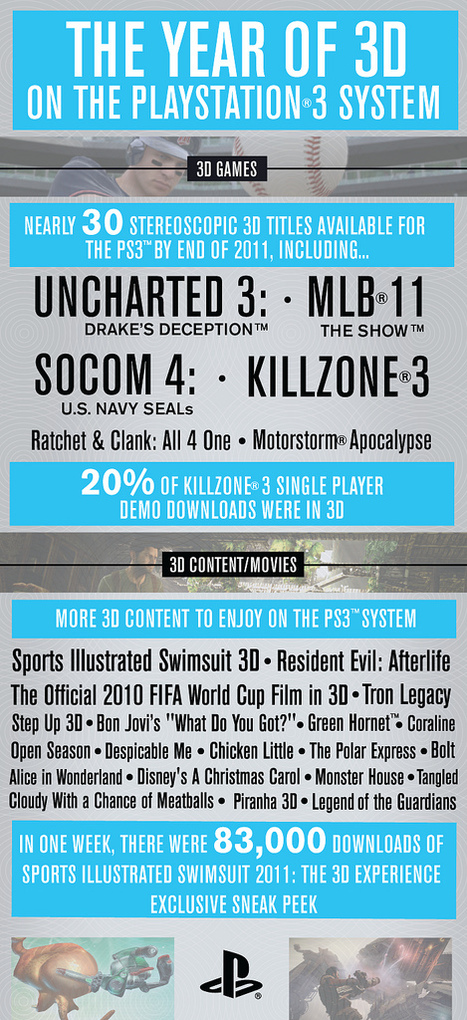 PS3 Leads 3D in 2011 | Infographics | Scoop.it