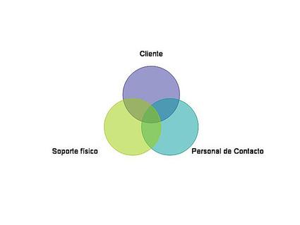 El concepto de Servucción | Sistemas de produccion 2 | Scoop.it