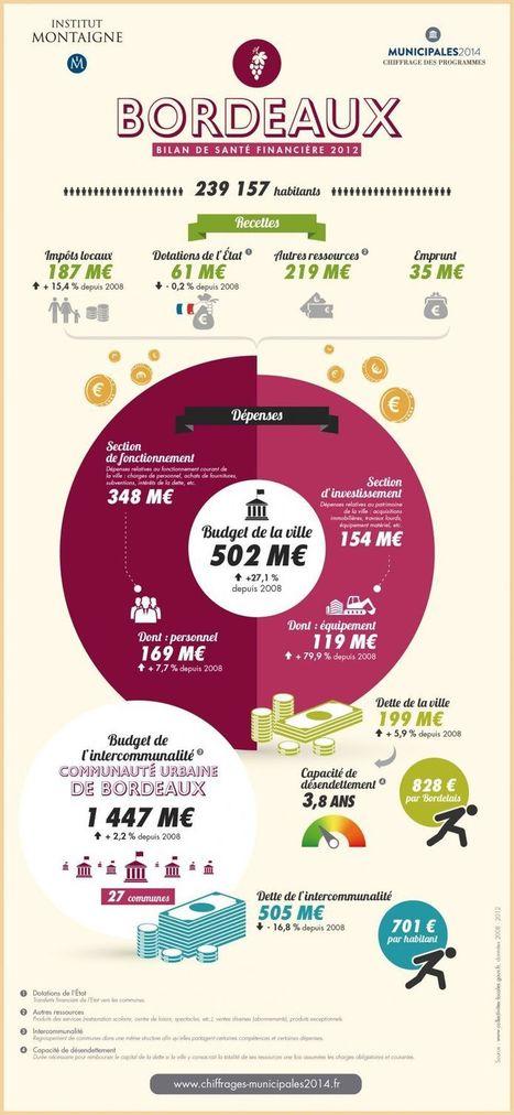 Municipales 2014 : chiffrage des programmes - Bilan Bordeaux   Municipales Bordeaux 2014   Scoop.it
