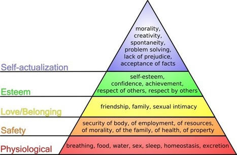 Maslow's hierarchy of needs | CHCECE003 Topic 1 - Physical care | Scoop.it