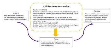 Place de l'ingénierie documentaire dans l'activité d'enseignement du prof-doc. | ICT AND LIBRARY SCIENCE | Scoop.it
