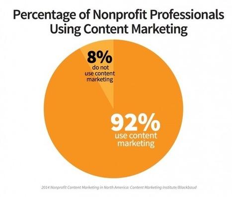 Nonprofit marketing statistics for 2015 | Web marketing pour le troisième secteur | Scoop.it