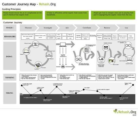 The Essential Guide to Creating an SEO-Friendly Customer Journey | New Customer & Employee Management | Scoop.it