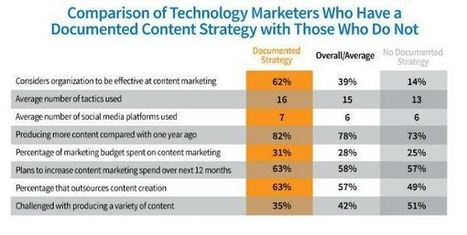 Technology Marketers Urgently Need to Document Their Content Marketing Strategy | Content Marketing | Scoop.it