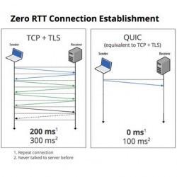 Google accélère les connexions web avec le protocole QUIC - Le Monde Informatique | Seniors | Scoop.it