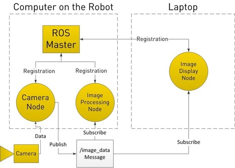 ROS 101: Intro to the Robot Operating System | Robohub | machinelike | Scoop.it