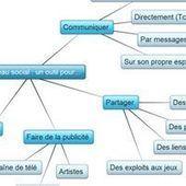 CULTURE NUMERIQUE : Atelier ICN, classe de 5e   Usages pédagogiques des réseaux sociaux   Scoop.it