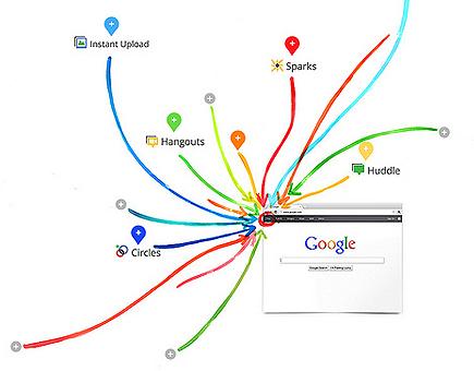 Discovery Noticias: Google Plus, ¿el nuevo rival de Facebook? | Google+, Pinterest, Facebook, Twitter y mas ;) | Scoop.it
