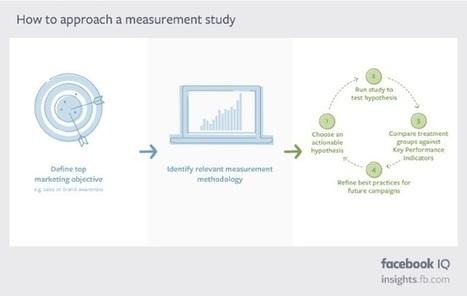 How Brands on Facebook Should Use Measurement   Social Mediapalooza   Scoop.it