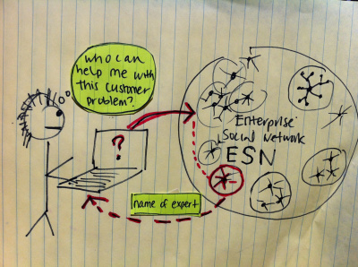 Can Ethnography Save Enterprise SocialNetworking?   Era Digital - um olhar ciberantropológico   Scoop.it