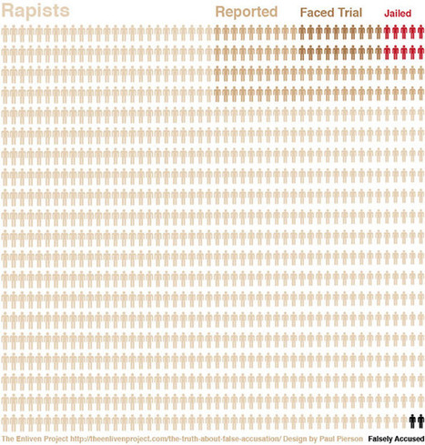 This Rape Infographic Is Going Viral. Too Bad It's Wrong. | A Voice of Our Own | Scoop.it