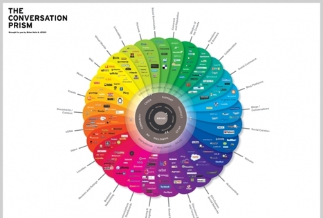 Visual.ly   Infographics & Visualizations. Create, Share, Explore   Media Literacy is Elementary   Scoop.it