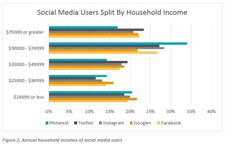 Who's Using the Top 5 Social Networks? | Marketing For Non Profits | Scoop.it