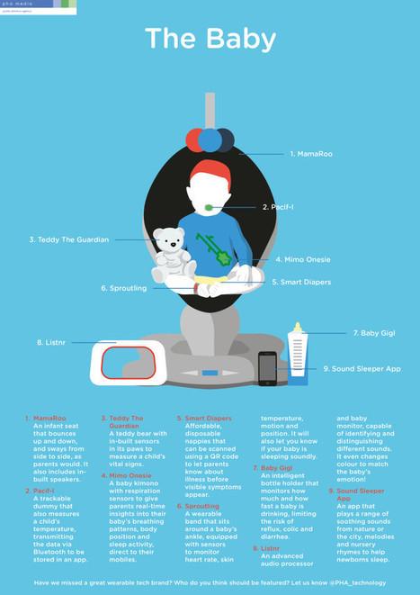 Wearable tech to watch - How tech will shape the future family | Estudios de futuro | Scoop.it
