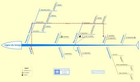 Gestion de projet : visualisez votre ligne du temps avec XMind | Cartes mentales | Scoop.it