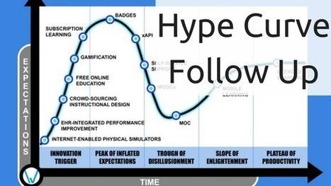2016 eLearning Hype Curve Follow Up | eTEL | Scoop.it