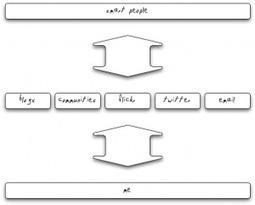 Personal Learning Environment   Educación flexible y abierta   Scoop.it