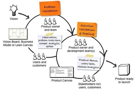 New Product Development with Lean Startup and Scrum   Javalobby   Lean Startup   Scoop.it