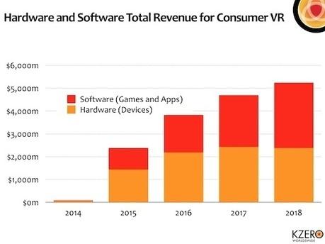 La réalité virtuelle sera-t-elle le prochain eldorado des annonceurs ? « MarketingVirtuel.fr MarketingVirtuel.fr | Réalité augmentée | Scoop.it