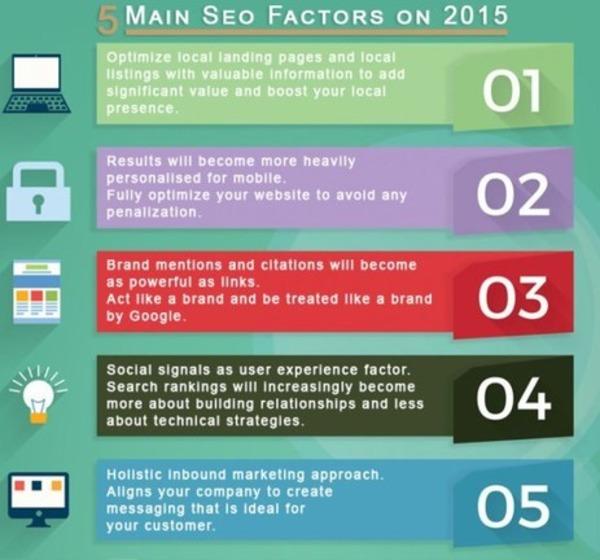 5 Facteurs de classements #SEO principaux en 2015 [Infographie] | Search engine optimization : SEO | Scoop.it