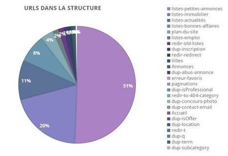 C'est quoi le SEO technique ? Crawl, pagerank interne, structure... | Communication et Marketing | Scoop.it