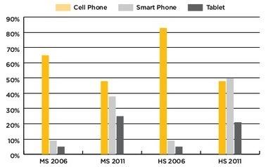 Evolución del acceso a los distintos dispositivos móviles en educación.   Trae tu propio dispositivo a la educación   Scoop.it