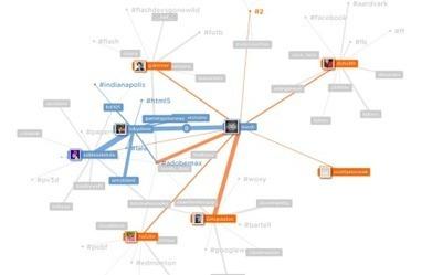 Visualiser votre réseau de contacts et d'intérêts sur Twitter | Cabinet de curiosités numériques | Scoop.it