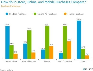 How Consumers Feel About Shopping In-Store, Online, and via Mobile | Nielsen Wire | Mobile Technolgy | Scoop.it