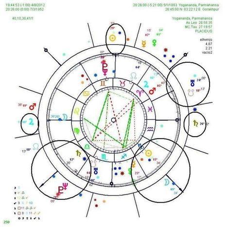 Yogananda y Krishnamurti, dos ejemplos de Júpiter y Marte en la Casa VIII y los atacires de la muerte | El Mundo de los Atacires | Scoop.it