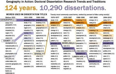 Geography professors compile database of dissertations to analyze changes ... - Inside Higher Ed | Research Capacity-Building in Africa | Scoop.it
