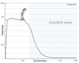 Une différence inconfortable entre la réussite et l'échec | Changer ... | Succès, réussite et philosophie de vie | Scoop.it
