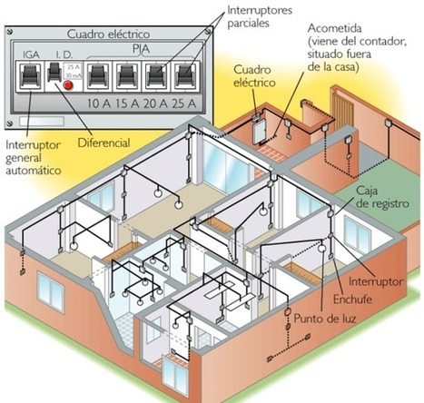 Instalación eléctrica de la vivienda (Tecnología 4º ESO) | tecno4 | Scoop.it